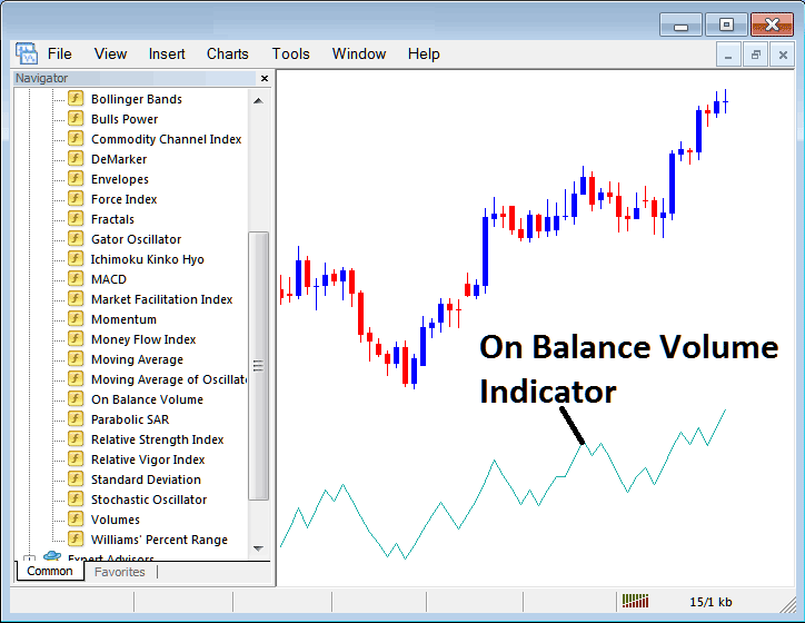 How to Trade With On Balance Volume Indicator on Metatrader 4 Platform