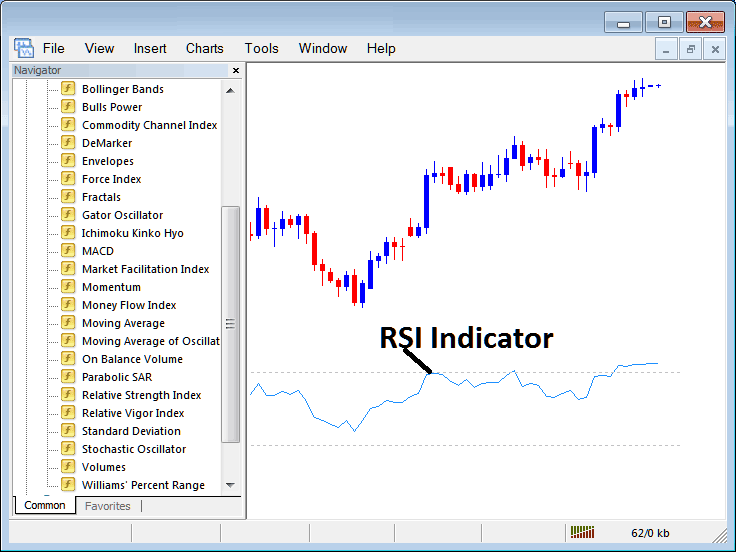 How to Trade With RSI Indicator on Metatrader 4 Platform