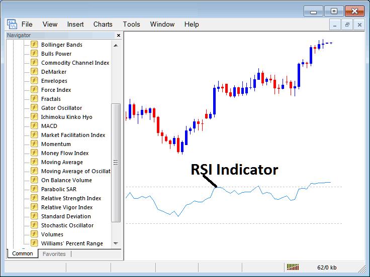 Relative strength index forex indicator