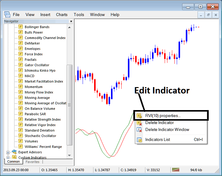 How to Edit RVI Indicator Properties on Metatrader 4