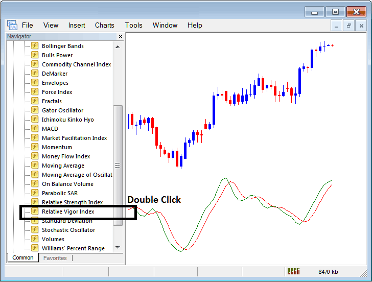 Placing RVI on Forex Charts in Metatrader 4 Platform
