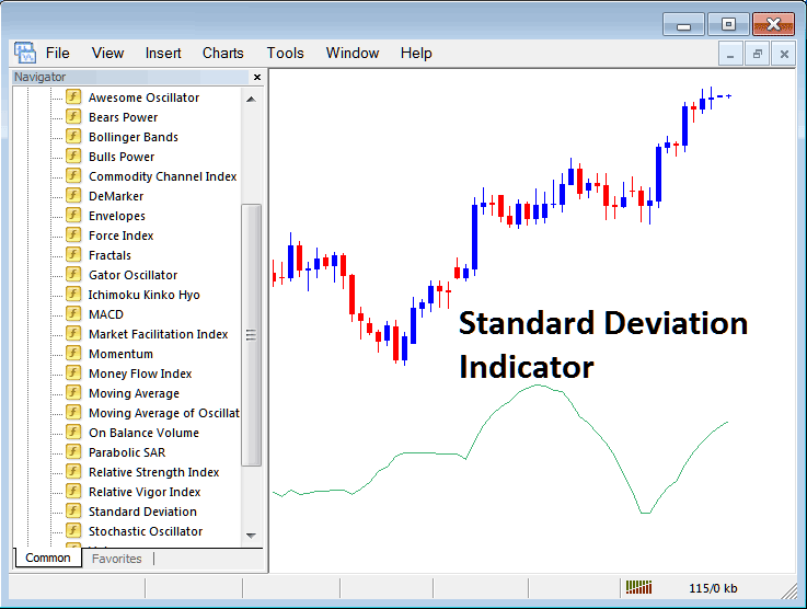 How to Trade With Standard Deviation Indicator on Metatrader 4 Platform