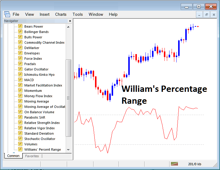 How to Trade With Williams Percentage Range Indicator on Metatrader 4 Platform