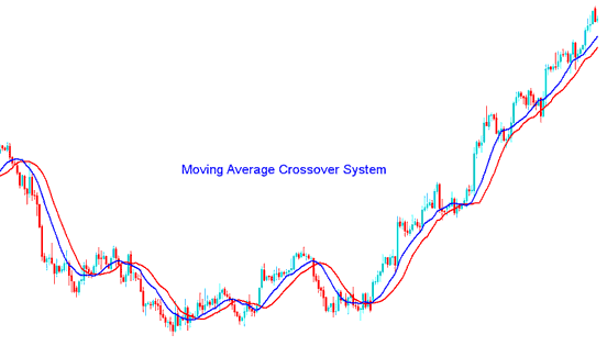 Moving Average Crossover Forex TradingStrategy