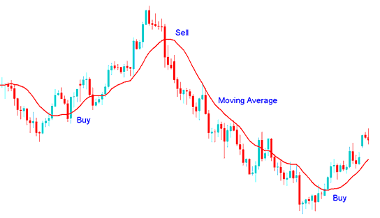 Moving Average Technical Indicator buy and sell signal