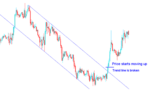 Downtrend trend Reversal