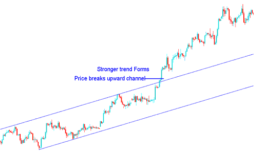 Channel Break Upwards - More Momentum on Forex Trend