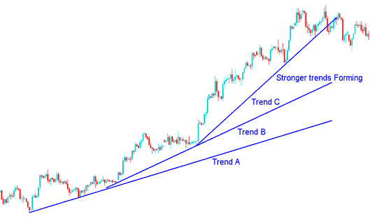 Momentum Trends in Currency Trading
