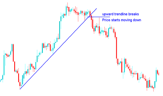 Forex Trend break and trend Reversal