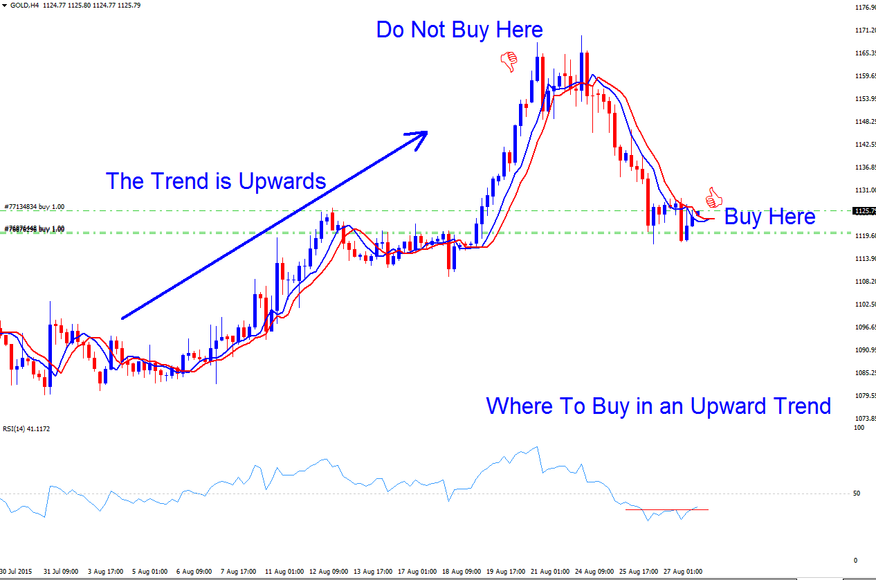 Where a Trader Can Buy in a Forex Trend